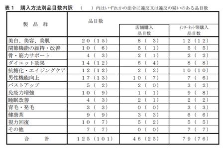 健食試買調査h.29_購入応報.png