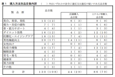 健食試買調査h.30_購入方法.png