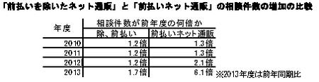 前払い以外トラブル件数比較.png
