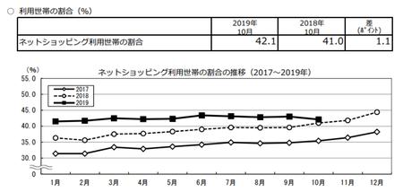 割合推移(2019.10).png