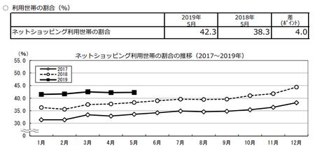 割合推移(2019.5).png