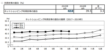 割合推移(2019.8).png