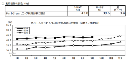 割合推移(2019.9).png