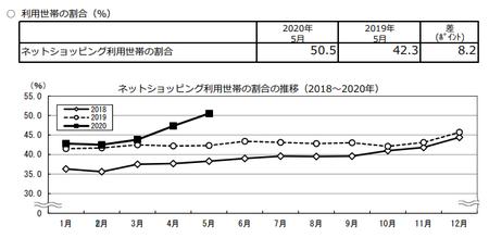 割合推移(2020.5).png