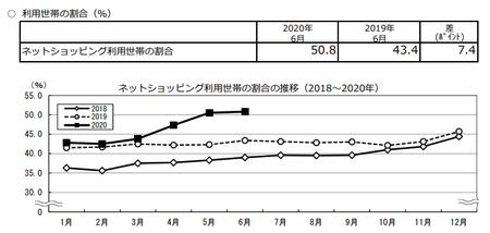 割合推移(2020.6).png