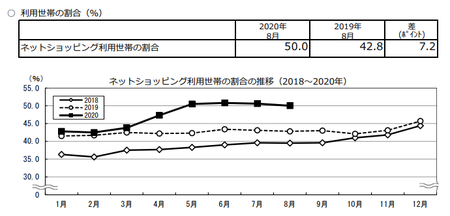 割合推移(2020.8).png