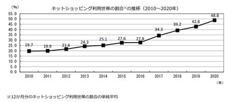 割合推移(2020年).png