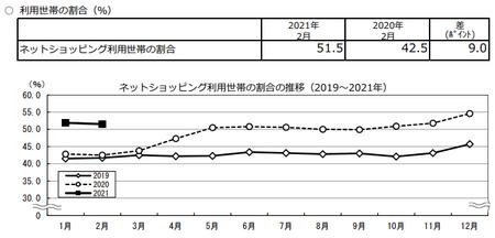 割合推移(2021.2).png