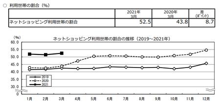 割合推移(2021.3).png