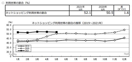 割合推移(2021.5).png