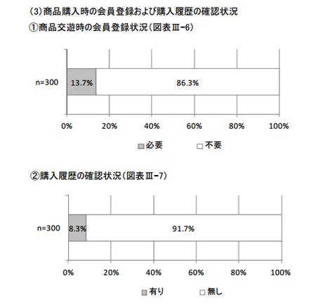 医薬品販売会員登録・購入履歴確認状況(H.25).png