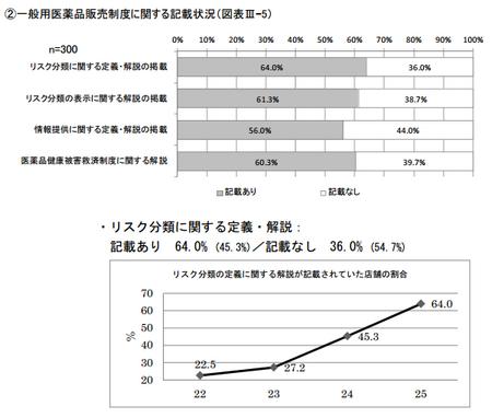 医薬品販売制度記載状況(H.25).png