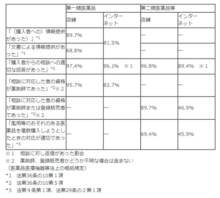 医薬品販売制度調査_R.1(概況).png