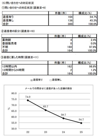 医薬品販売問い合わせ対応状況(H.25).png