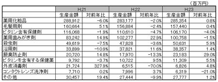 医薬部外品薬効分類別生産金額表H.23.png