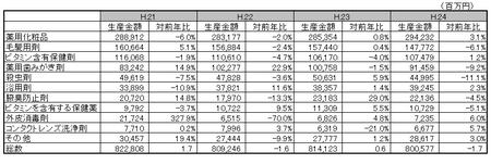 医薬部外品薬効分類別生産金額表H.24.png