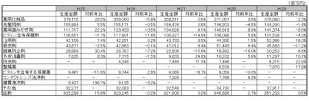 医薬部外品薬効分類別生産金額表H.29.png