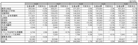 医薬部外品薬効分類別生産金額表H.30.png