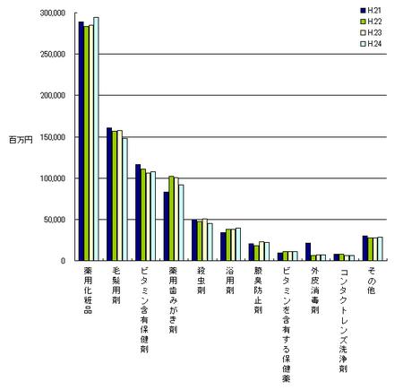 医薬部外品薬効分類別生産金額H.24.png