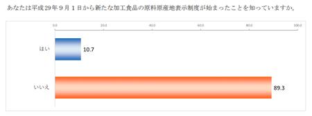 原料原産地表示制度認知度_h30.png