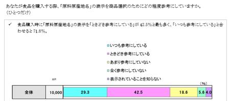 原料原産地表示参考度_h30.png