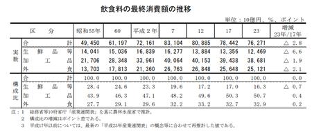 原料原産地表示_飲食料構成比.png