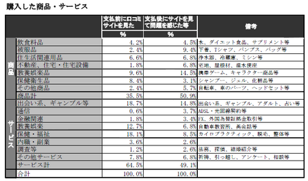 口コミサイト_購入商品.png