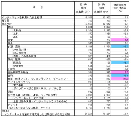 品目別支出額・前年比(2019.10).png
