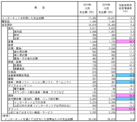 品目別支出額・前年比(2019.12).png