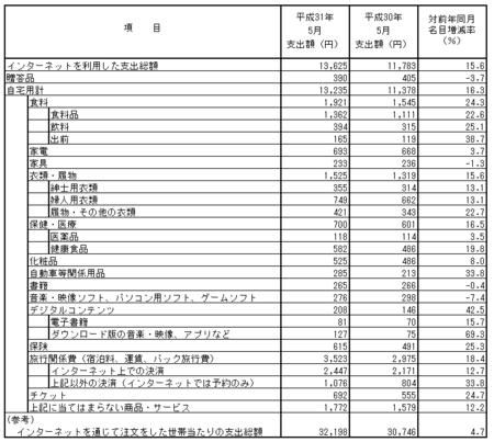品目別支出額・前年比(2019.5).png