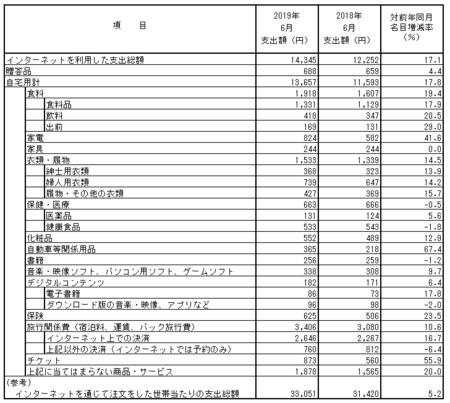 品目別支出額・前年比(2019.6).png