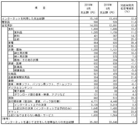 品目別支出額・前年比(2019.8).png