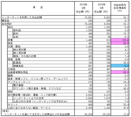 品目別支出額・前年比(2019.9).png