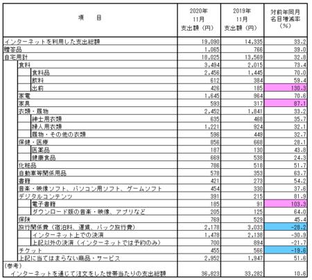 品目別支出額・前年比(2020.11).png
