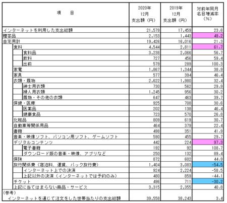 品目別支出額・前年比(2020.12).png