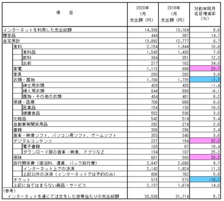 品目別支出額・前年比(2020.1).png