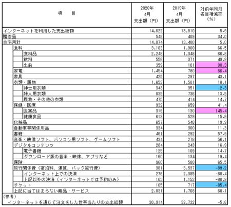 品目別支出額・前年比(2020.4).png