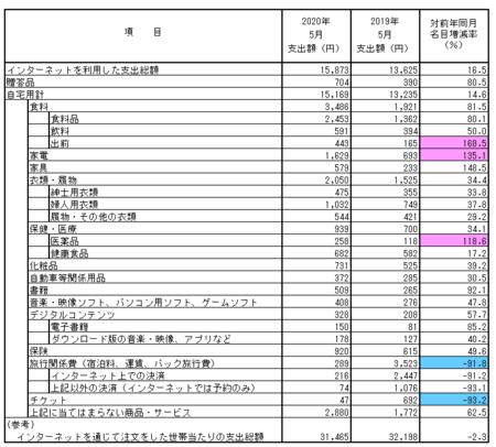 品目別支出額・前年比(2020.5).png