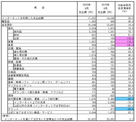 品目別支出額・前年比(2020.6).png