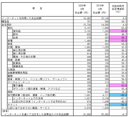 品目別支出額・前年比(2020.8).png