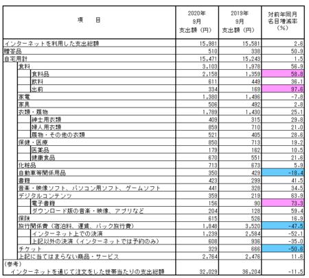 品目別支出額・前年比(2020.9).png