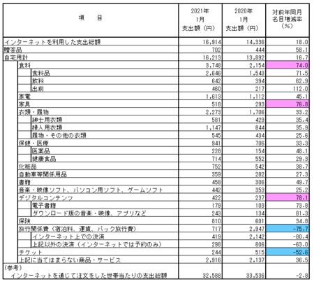 品目別支出額・前年比(2021.1).png