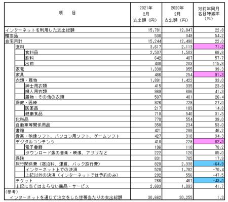 品目別支出額・前年比(2021.2).png