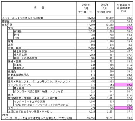 品目別支出額・前年比(2021.3).png