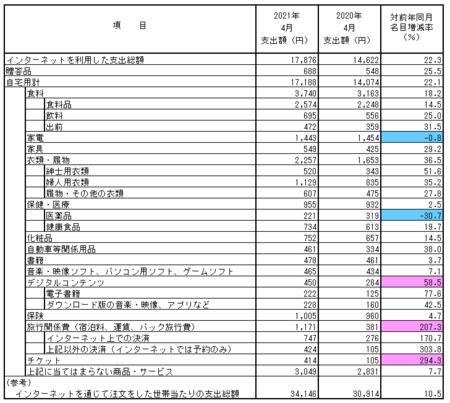 品目別支出額・前年比(2021.4).png