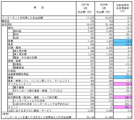 品目別支出額・前年比(2021.5).png