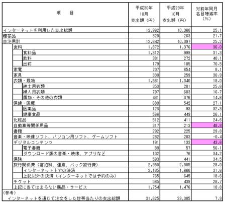 品目別支出額・前年比(h30.10).png