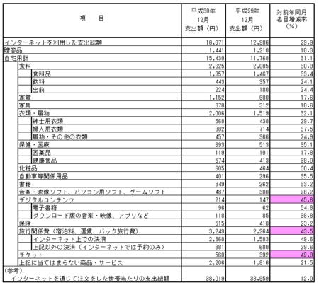 品目別支出額・前年比(h30.12).png
