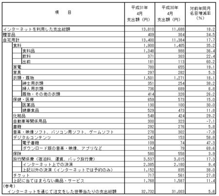 品目別支出額・前年比(h31.4).png