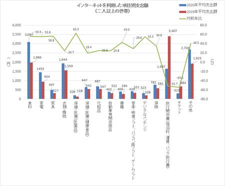 品目別支出額(2020).png